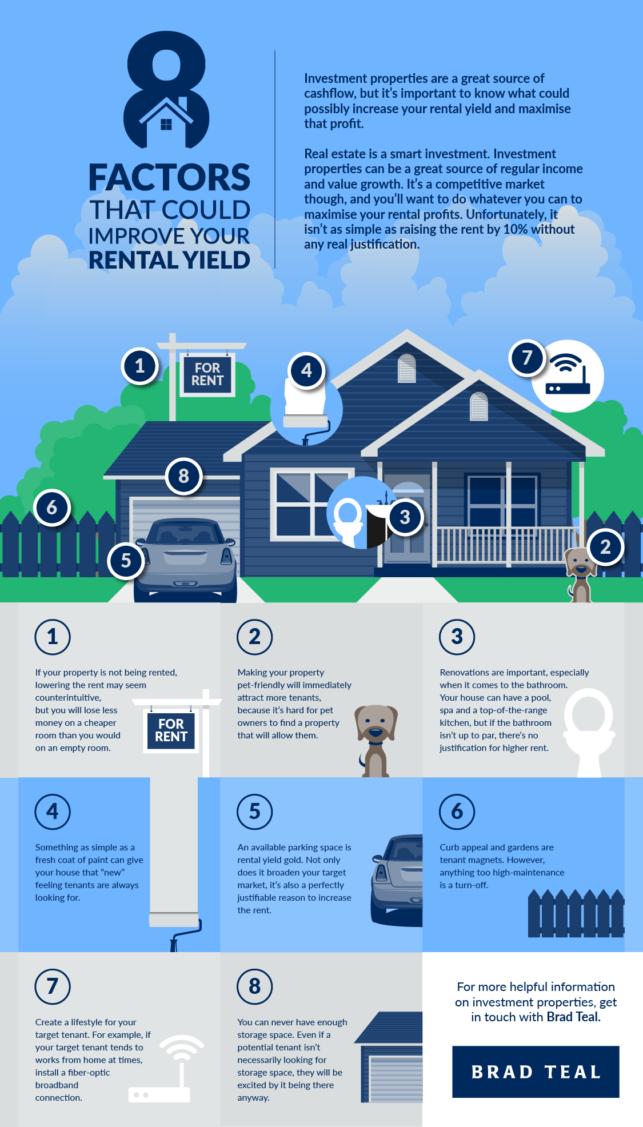 Rental Yield