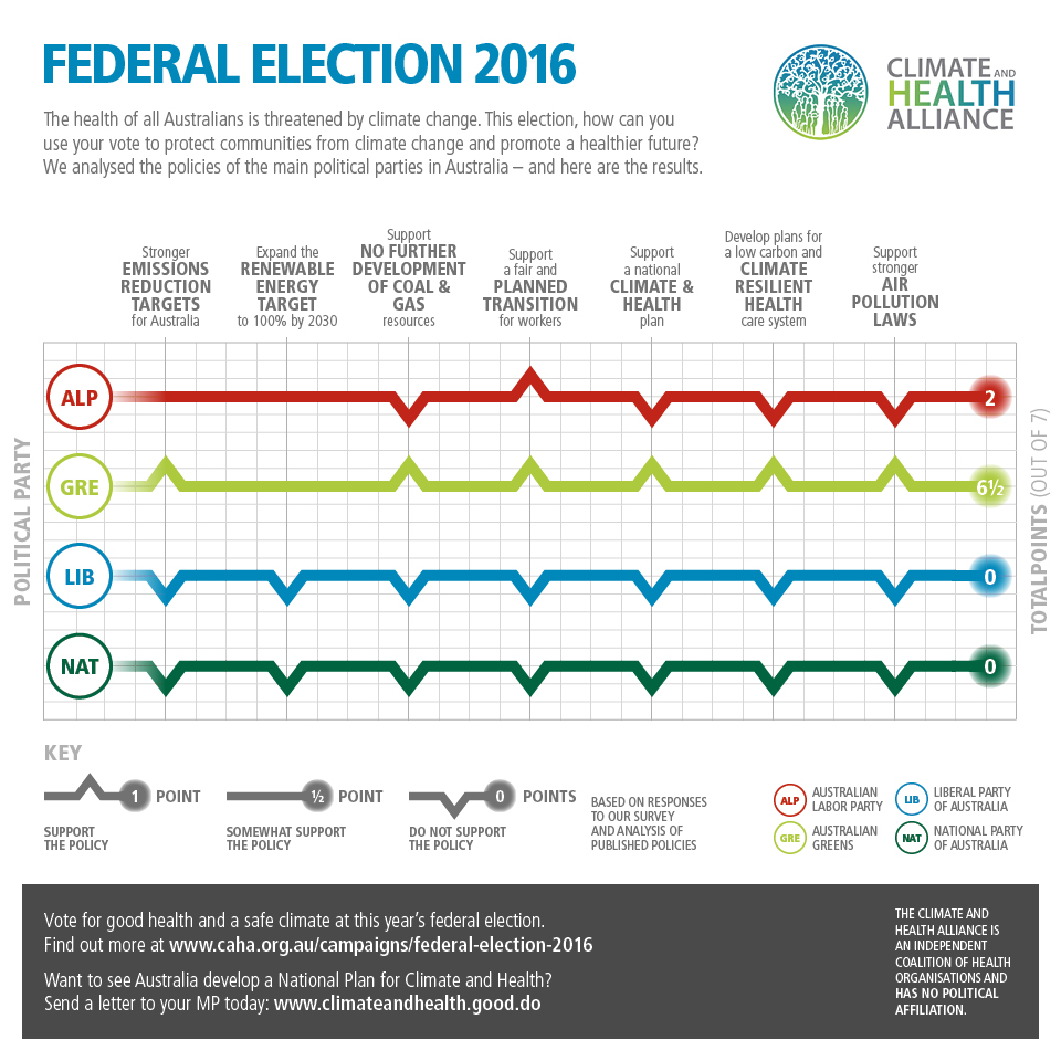 CAHA 2016 Election Scorecard Social v03
