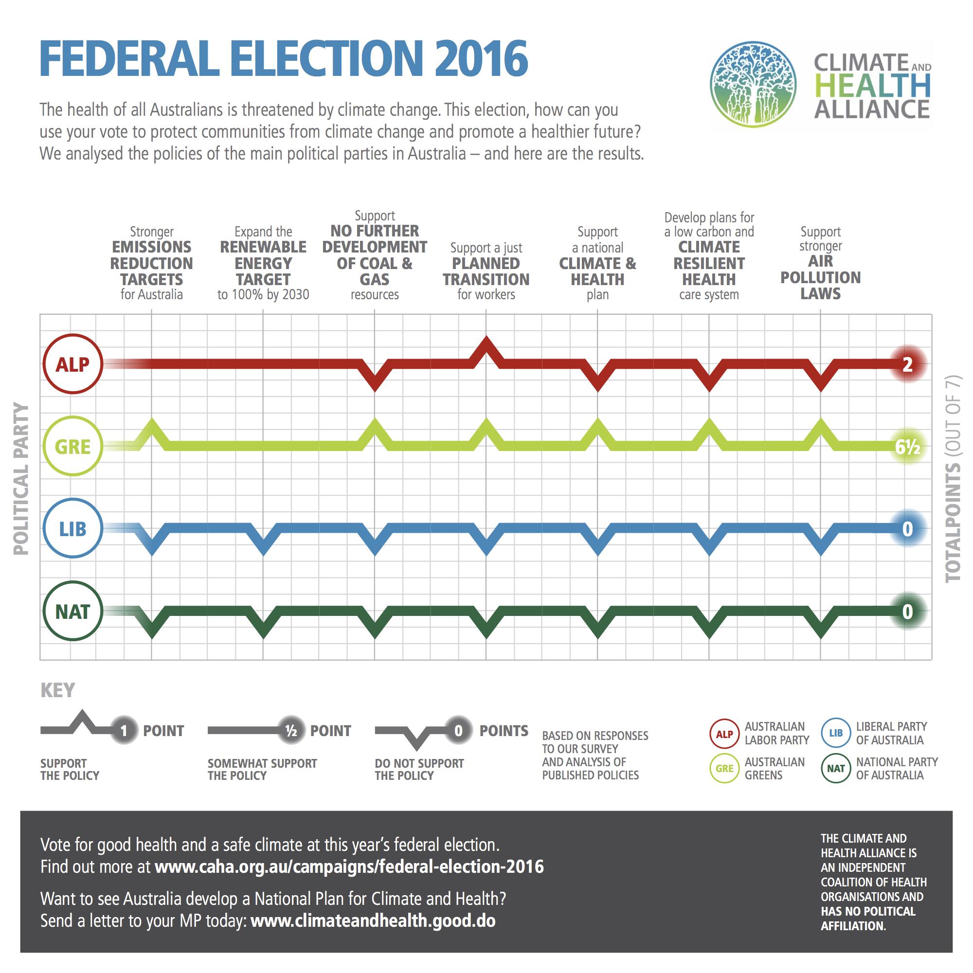 CAHA 2016 Election Scorecard v02