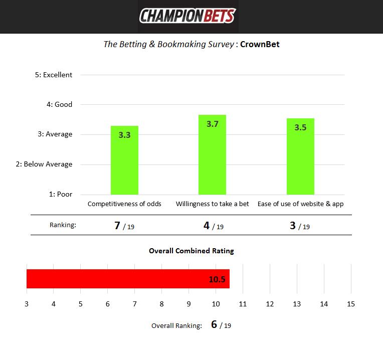 CrownBet Survey results