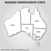 Survey finds WA real estate agents' fees not the highest in the country