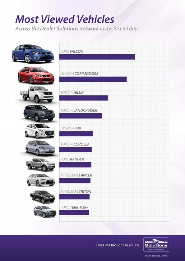 most viewed vehicle price range dealer solutions