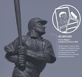 History's most expensive, valuable sporting memorabilia