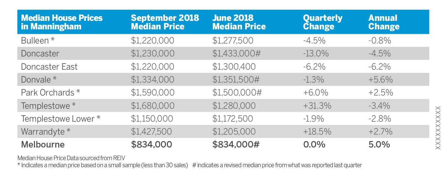 spring median prices