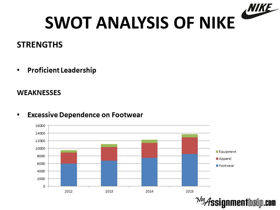 nike annual report analysis The financial performance analysis of nike inc: with special reference year 2015 annual report weerakoon ranjan lecturer.