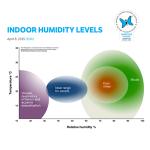 785 Indoor Humidity Levels1