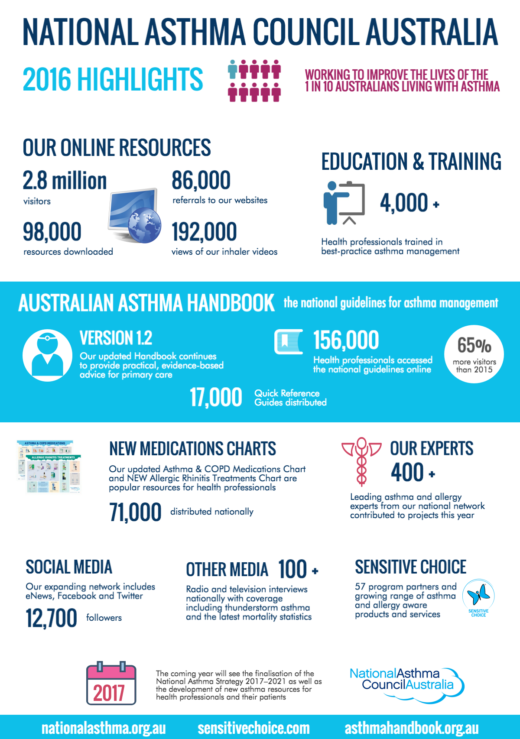2016 Nac Highlights Infographic