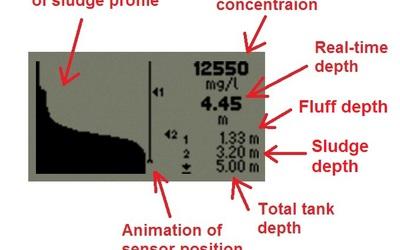 Cerlic Blanko handheld sludge blanket profile sensor