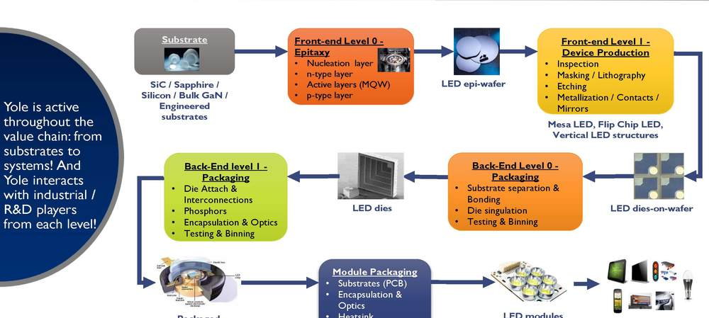 The complex but promising future of LEDs