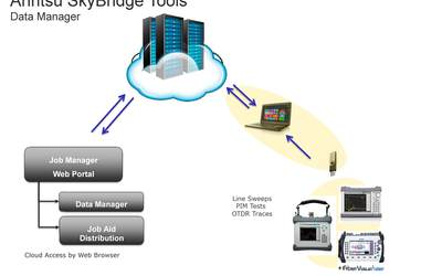Anritsu SkyBridge Tools cloud-based trace storage solution