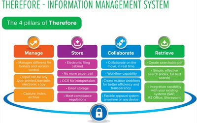 Canon Therefore 2015 information management solution