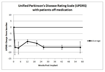 Parkinson's progress halted in study patients
