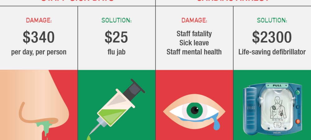 Sudden cardiac arrest on the worksite — what would you do?