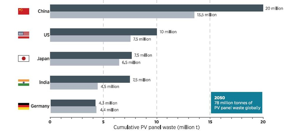 Untapped opportunity with solar PV recycling