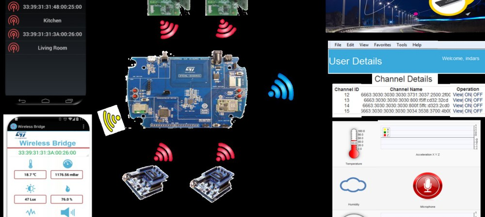 Internet of Things Gateway platform and applications