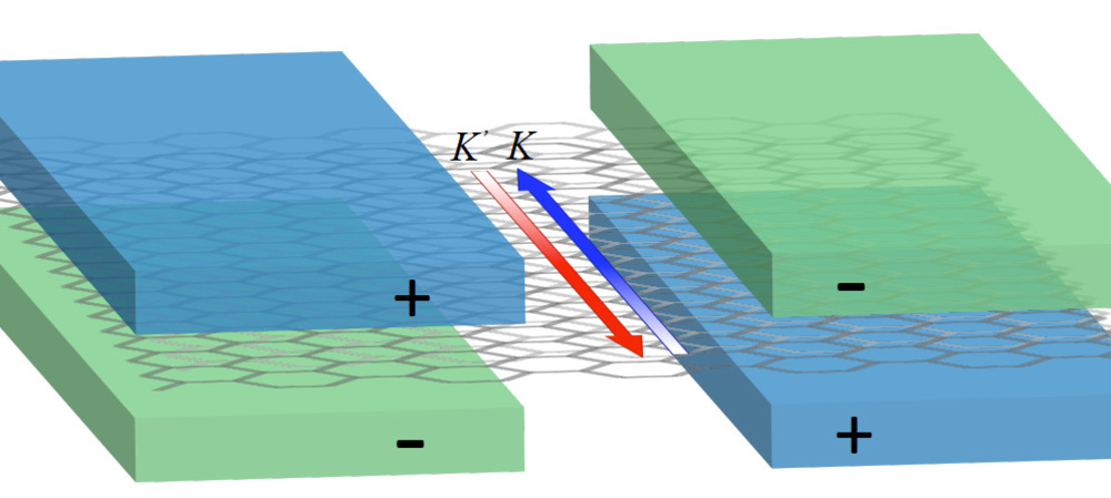 Controlling the momentum of electrons in graphene