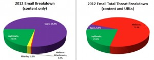 More than 7 out of 10 spam emails contain malicious URLs, Websense research has found.