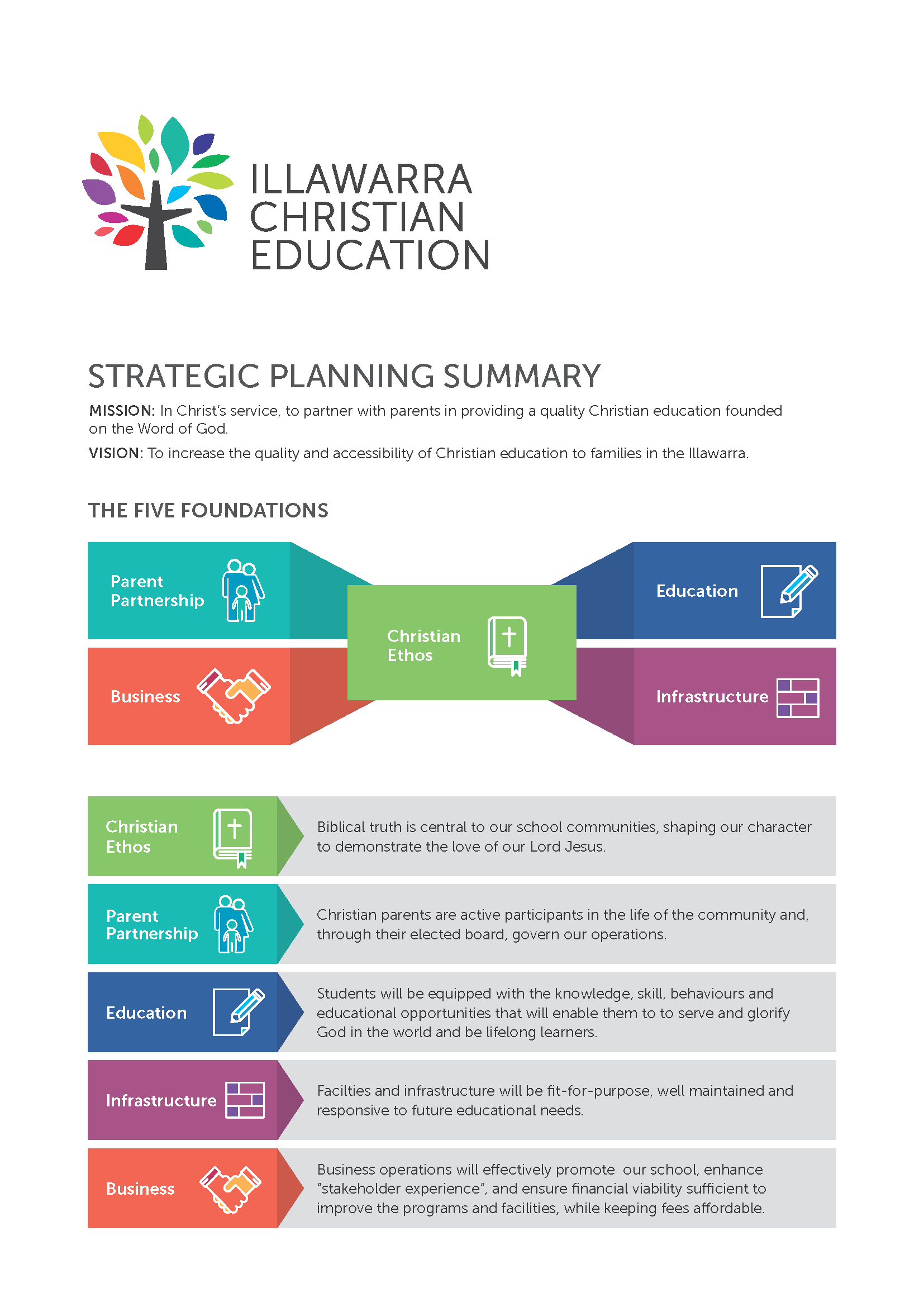 Illawarra Christian School Ice Strategic Direction