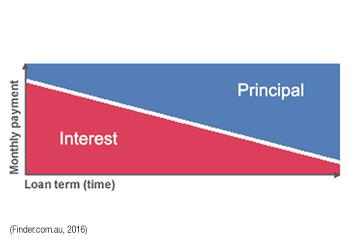 Principal & Interest Graph