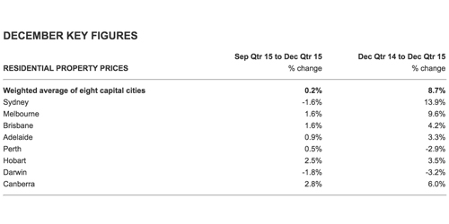 December Property Figures