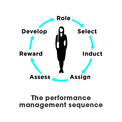 The performance management sequence