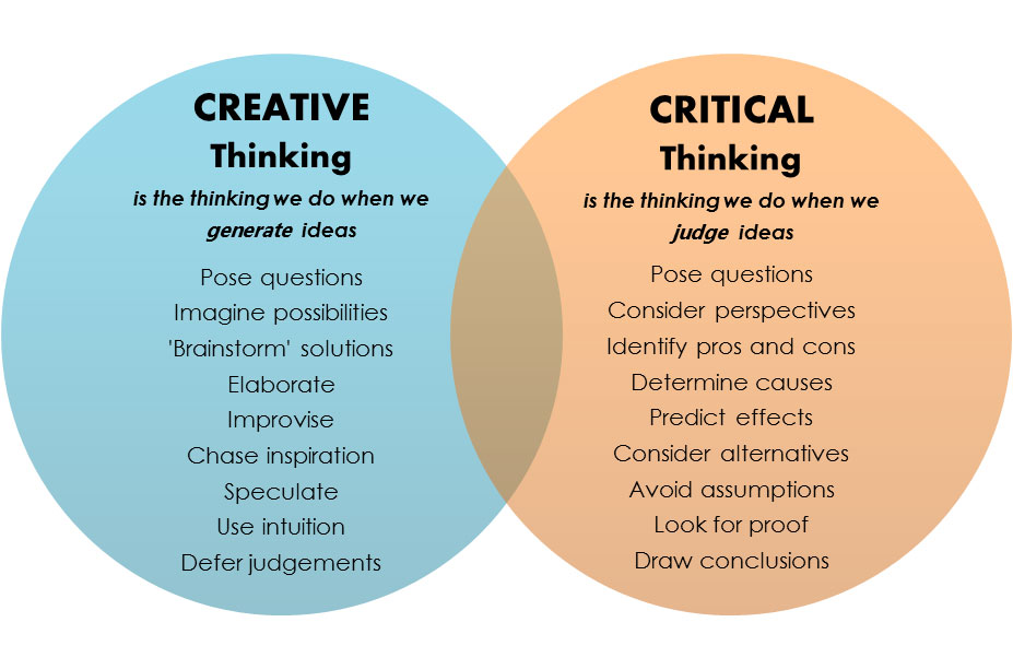 creative thinking and critical thinking skills Creative thinking skills use very different approaches to critical thinking skills they involve a much more relaxed, open, playful approach this can require some risk-taking.