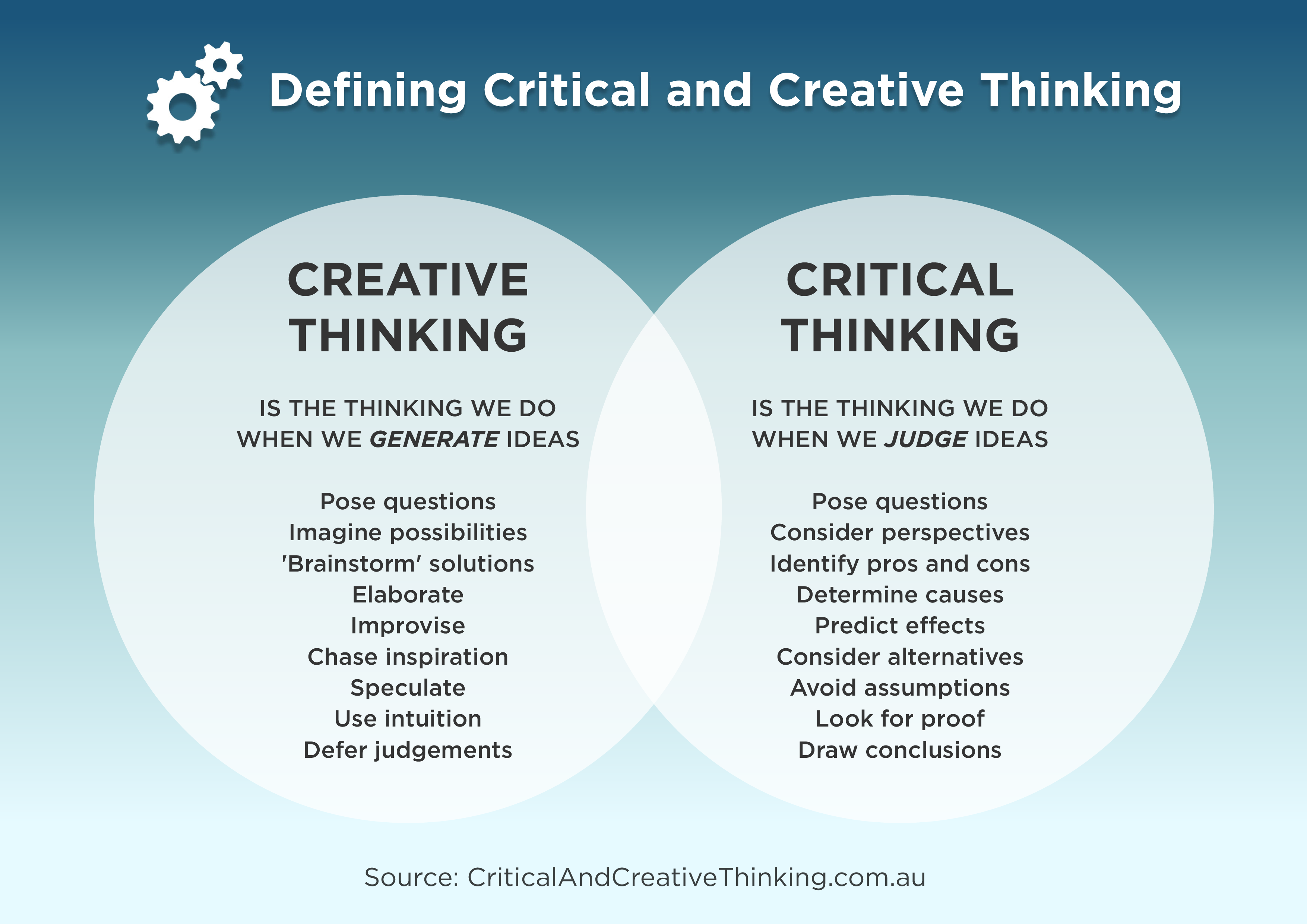 creative and critical thinking ppt Creative thinking in homeland security and emergency management michael  w collier, phd  critical versus creative thinking they are not the same, but.