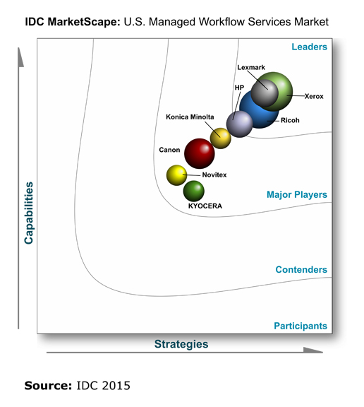 IDC MarketScape: U.S. Managed Workflow Services 2015 Vendor Assessment