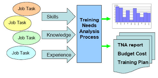 Training Needs Analysis  Your People Are Your Greatest Asset