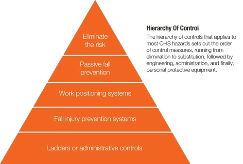 Hierarchy Of Controls Height Safety Control Measures