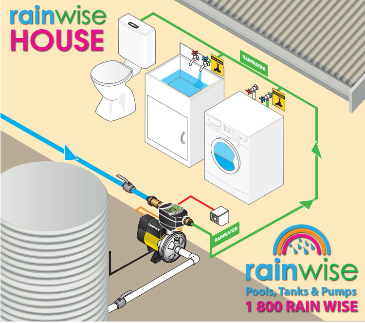 Rainbank House showing how to save water with Rainwise Pools Melbourne