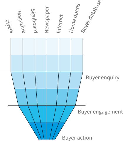 buyer_graph