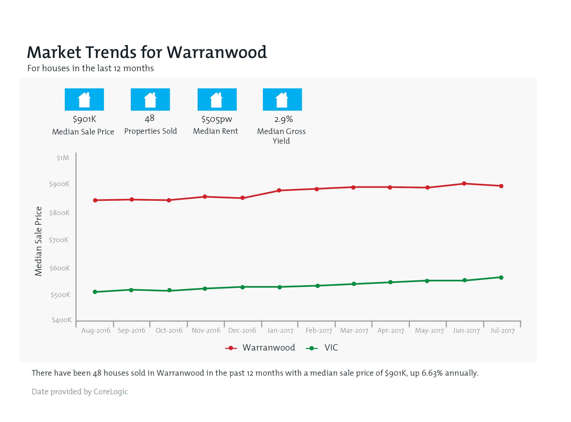 WARRANWOOD Property Value Snapshot