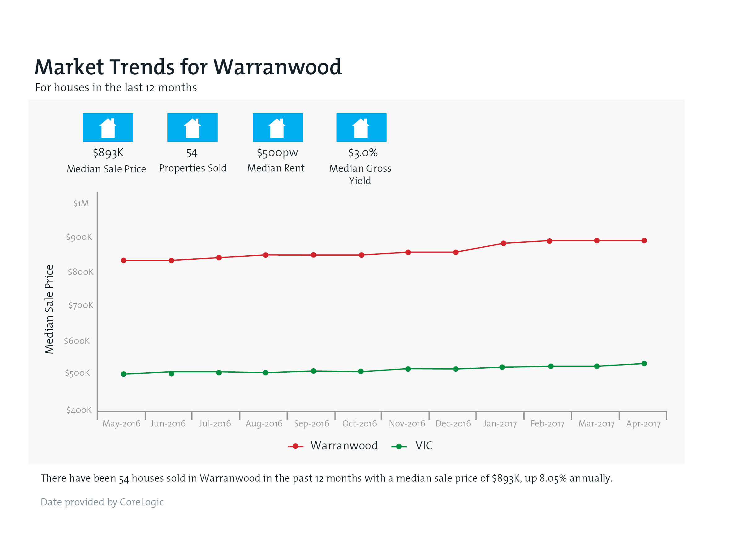 WARRANWOOD Property Value Snapshot