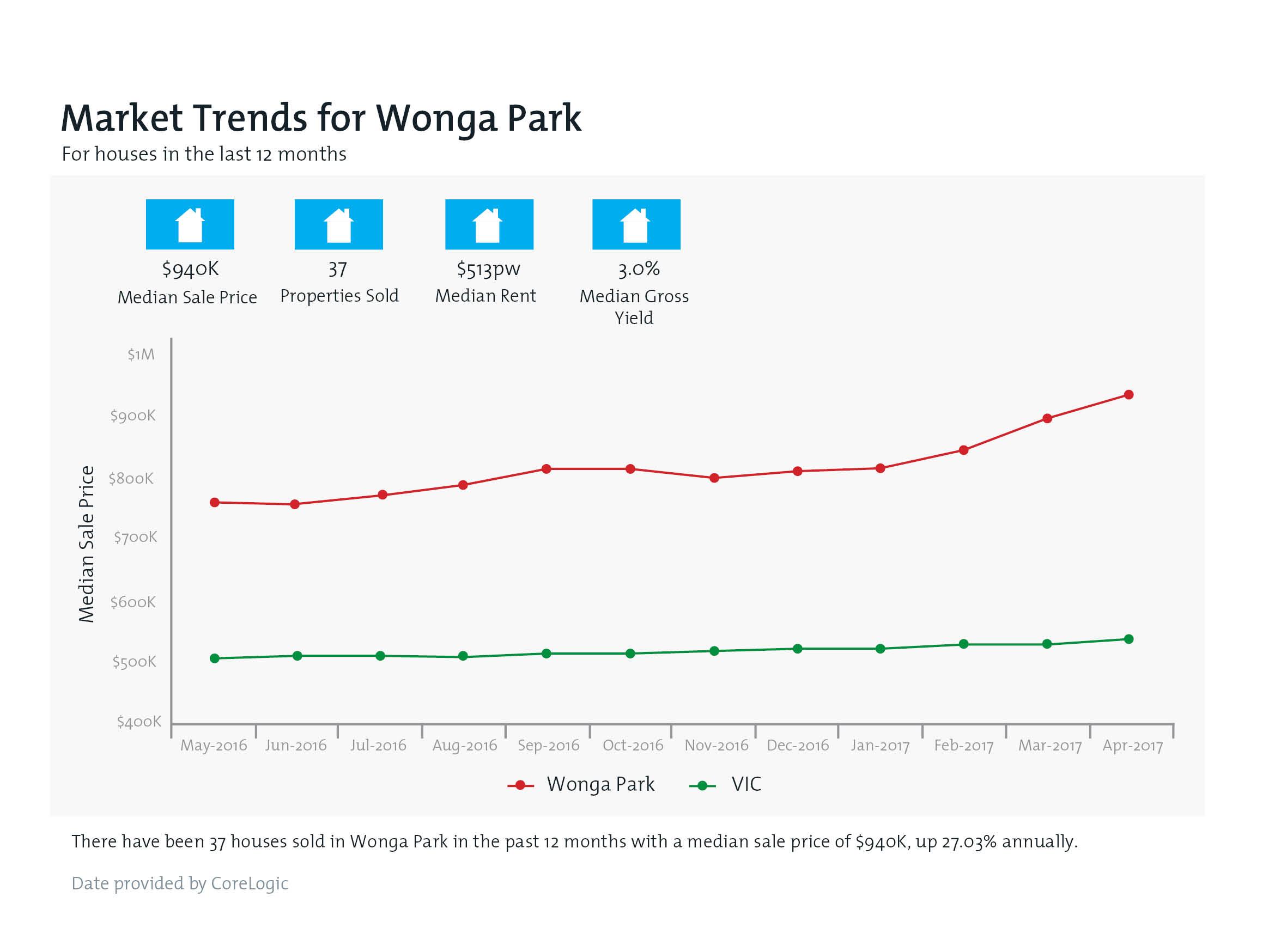 WONGA PARK Property Value Snapshot