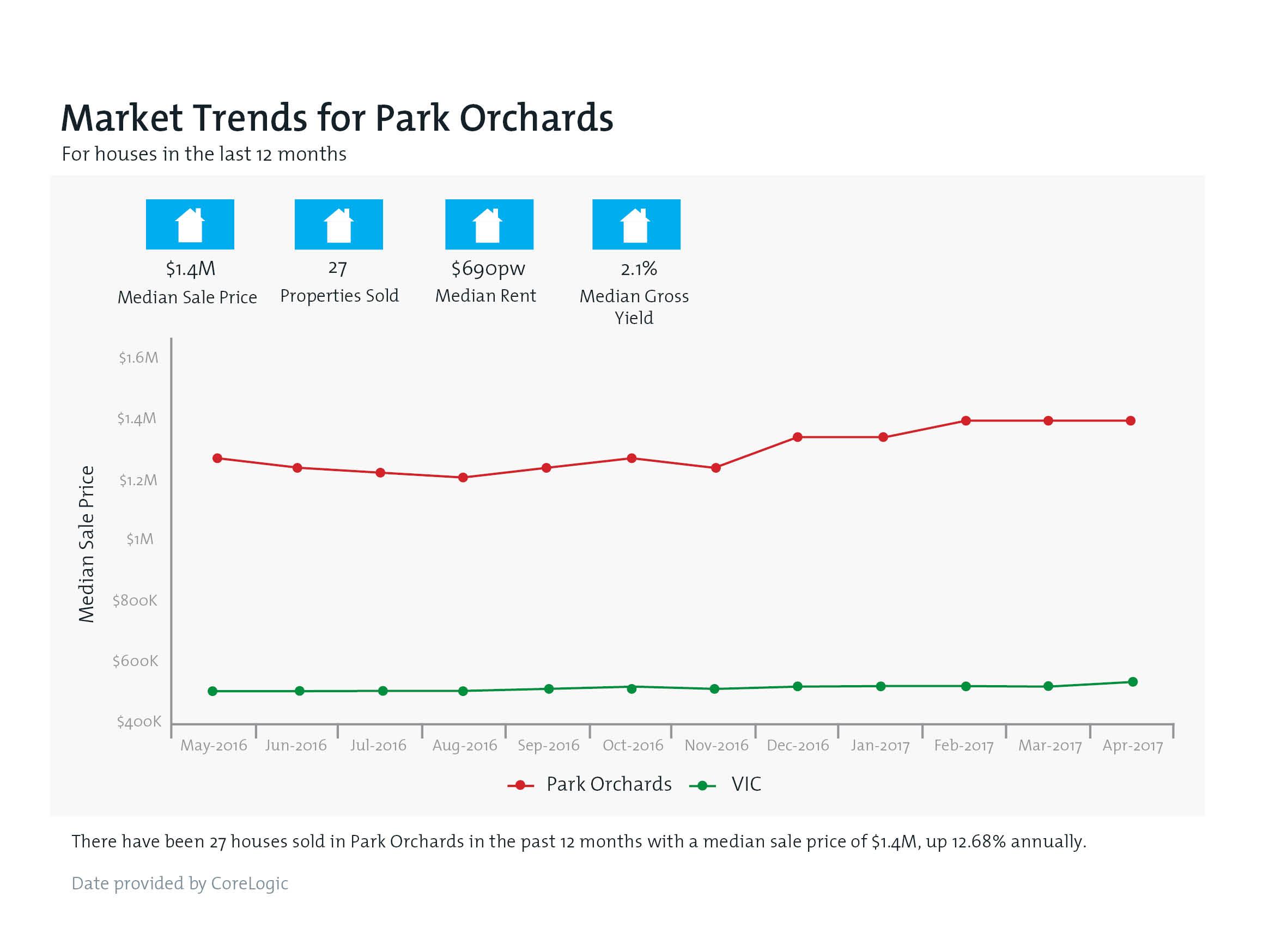 PARK ORCHARDS Property Value Snapshot