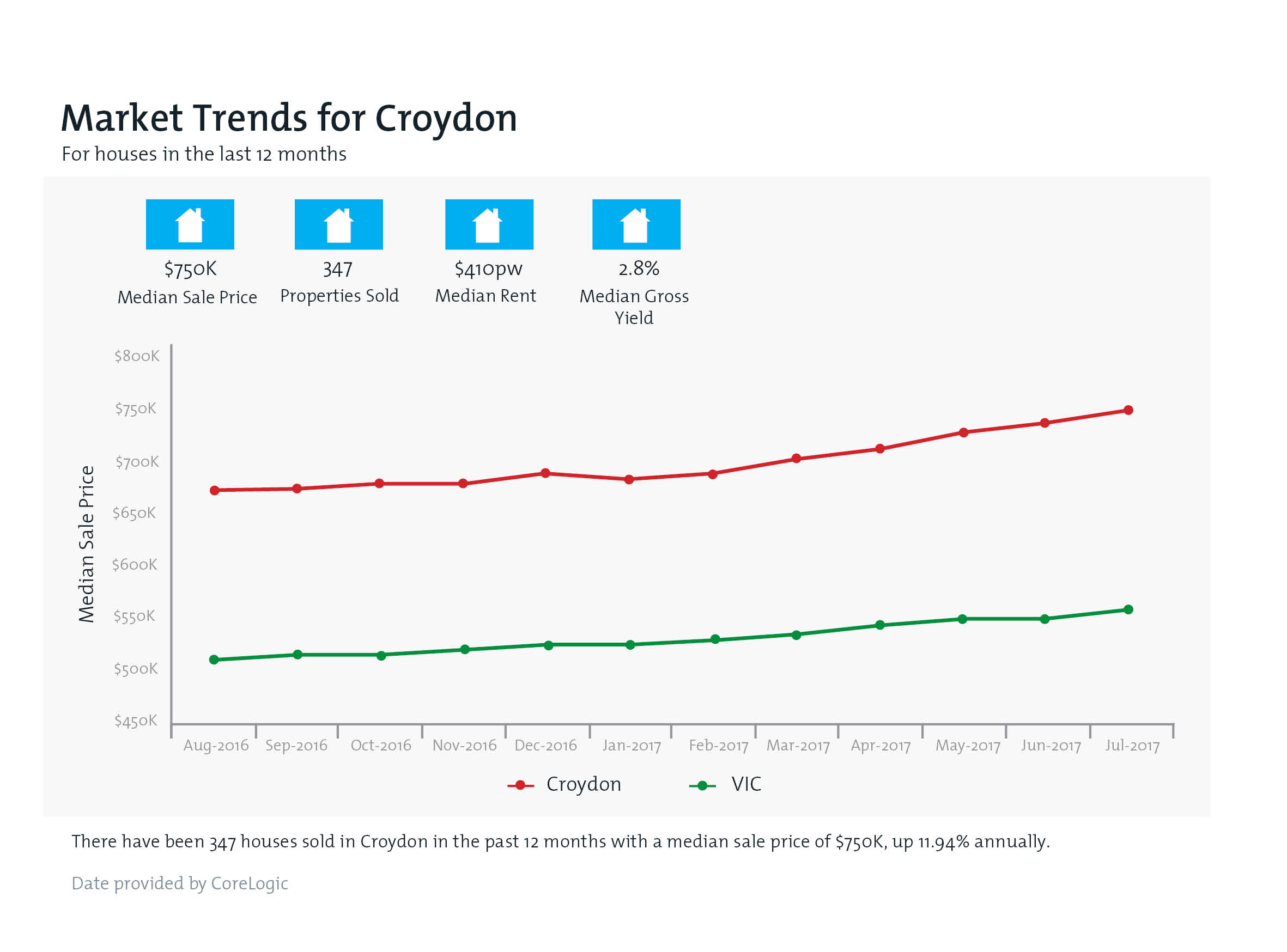 CROYDON Property Value Snapshot