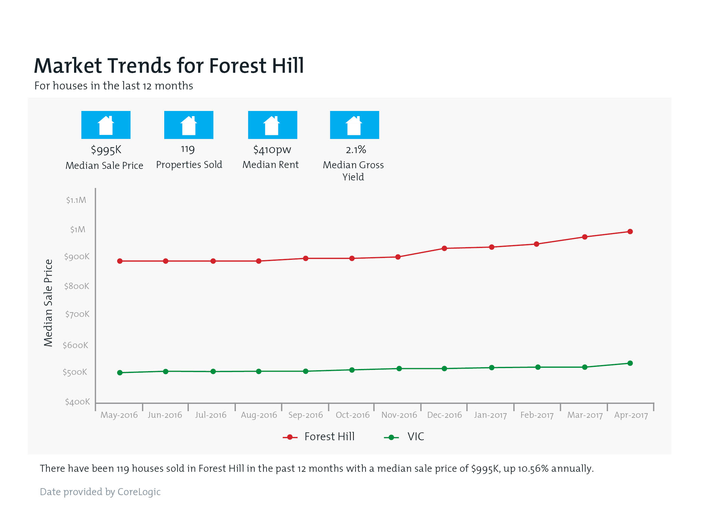 FOREST HILL Property Value Snapshot