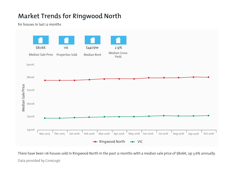RINGWOOD NORTH Property Value Snapshot