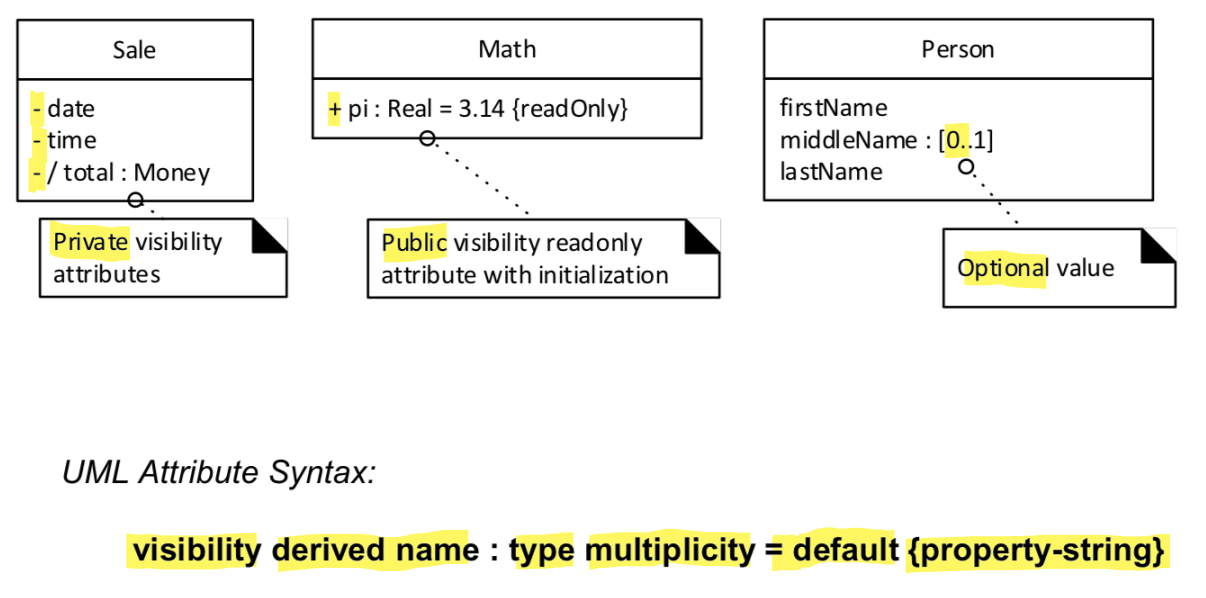 UML Attribute Notation (not all relevant to domain model)