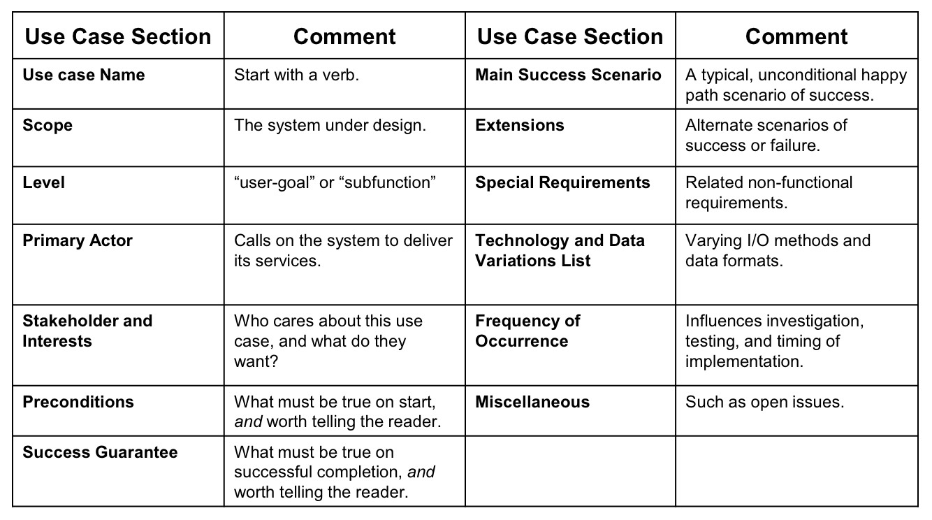 Fully dressed use cases