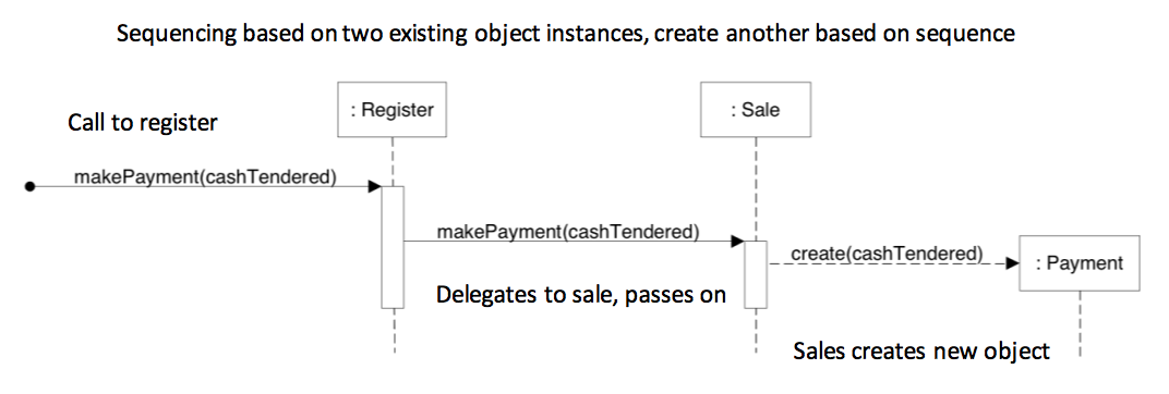 **SD** of `makePayment`