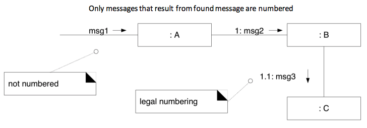 **Sequence numbers** - use legal numbering