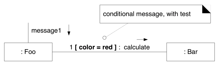**Conditional messages** - use guard style notation