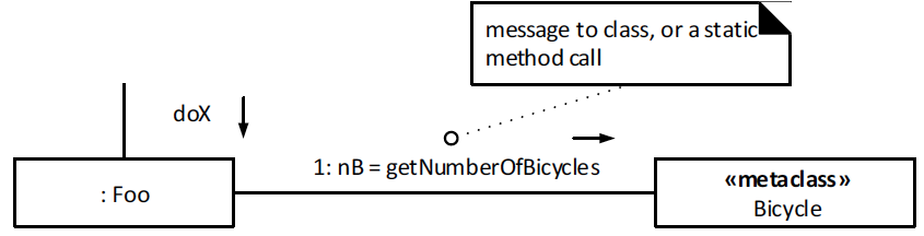 **Static (Class) Messages**