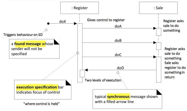 **Execution Specification Bar**