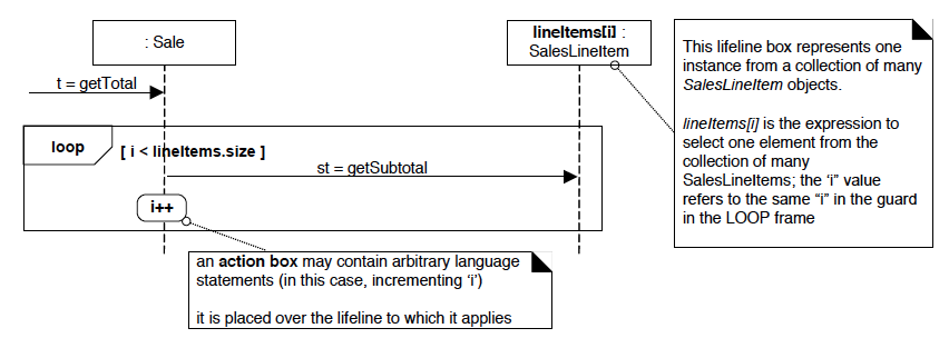 **Collections (Formal)** - indexed object `lineItems` indexed by `i`
