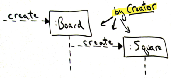 Dynamic example of Creator pattern