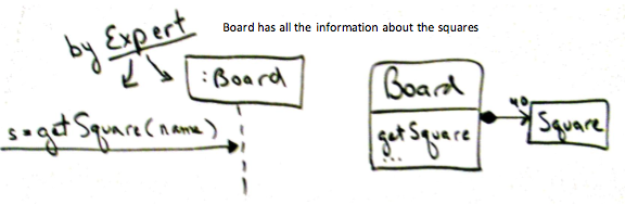 Example of Information Expert