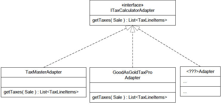 Example of Polymorphism - Adapter